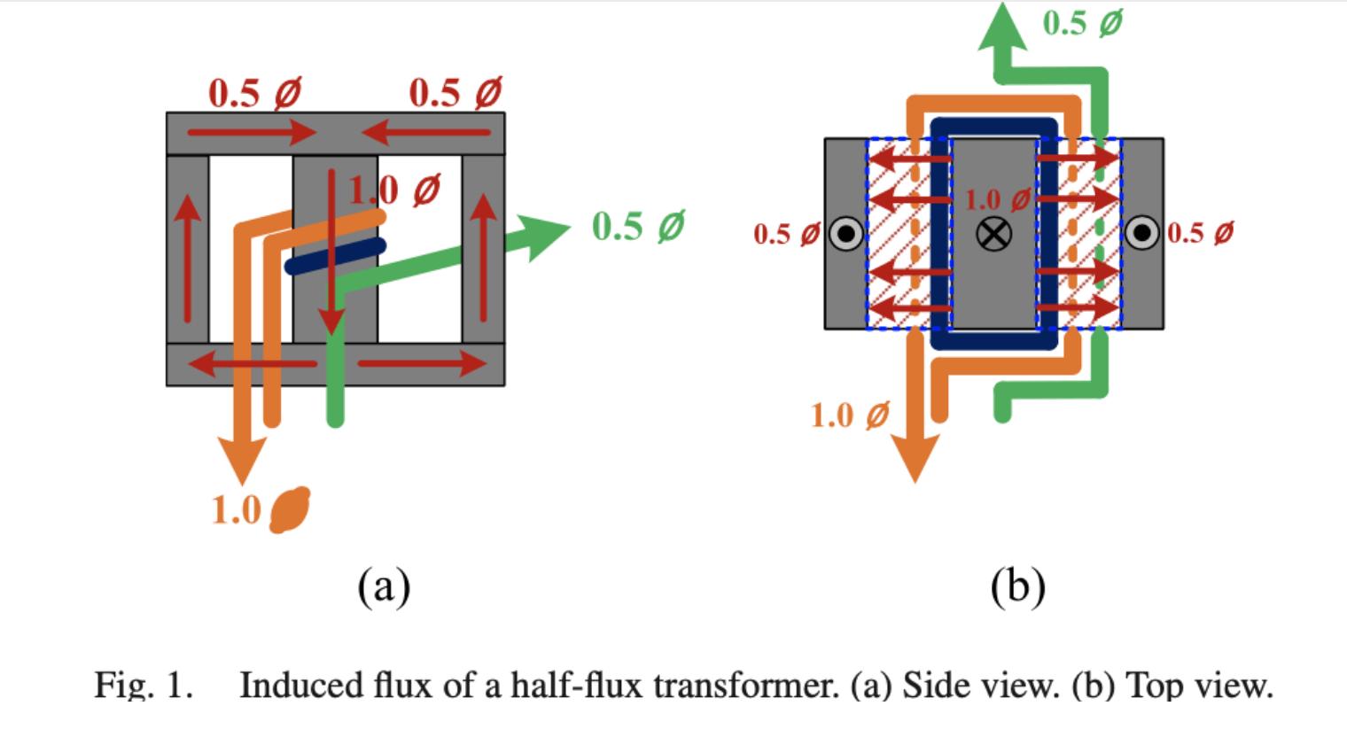 Planar Transformer with Half Turns